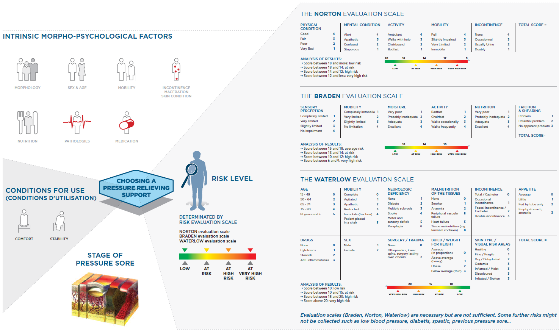 Pressure Care Measuring Scales